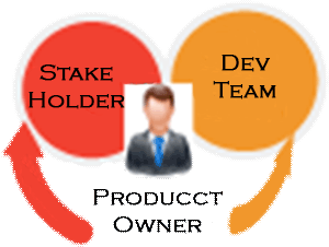 product owner relations to stakeholder and developer team