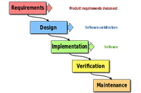 waterfall software engineering method